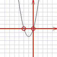 quadgraph Mathway Discriminant on phone case, how graph,