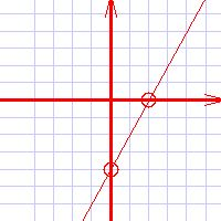 Graphing Linear Equations Functions