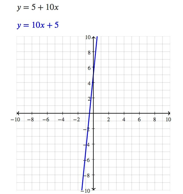 solution graph the equation y 5 10x
