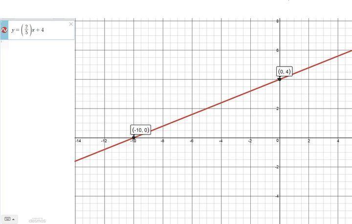 SOLUTION: y=2/5x+4