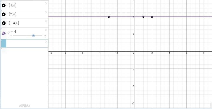 If fx  3x  4 and gx  2 solve for the value of x