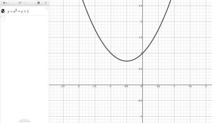 SOLUTION: Write a quadratic equation with no real