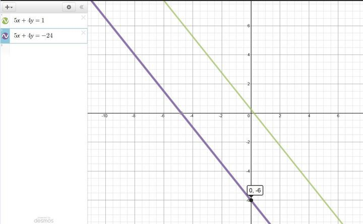 Questions on Algebra: Linear Equations, Graphs, Slope