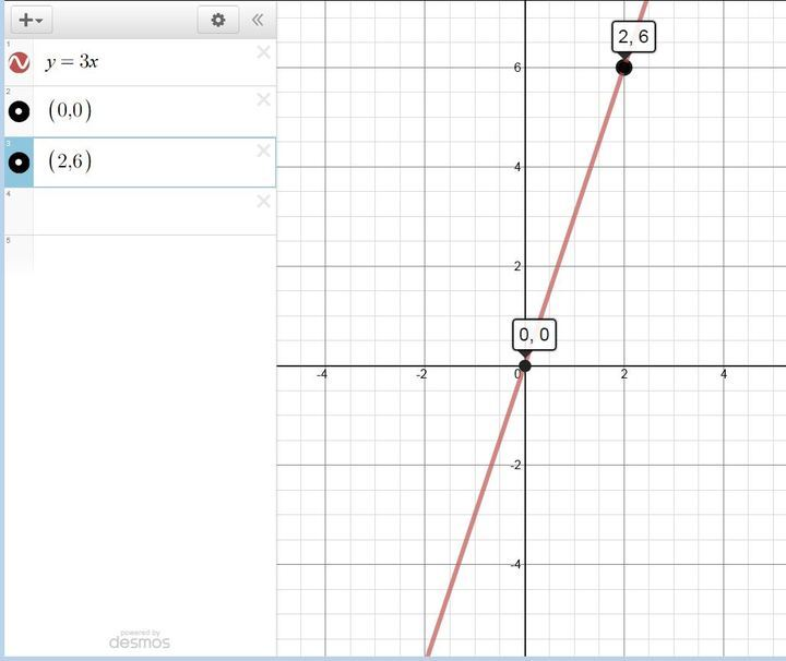 Solution Find The Slope Intercept Form Of The Equation Of The Line