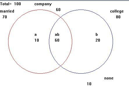 Solution I Need A Venn Diagram For There Are 100 People In A