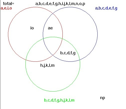 Solution Construct A Venn Diagram Illustrating The Following Sets