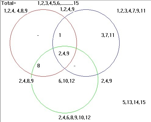 Solution 5 Construct A Venn Diagram Containing The Following Sets