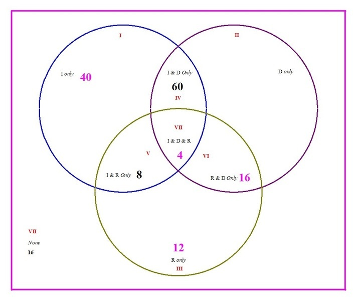 Solution Draw The Venn Diagram For The Following Information Let U