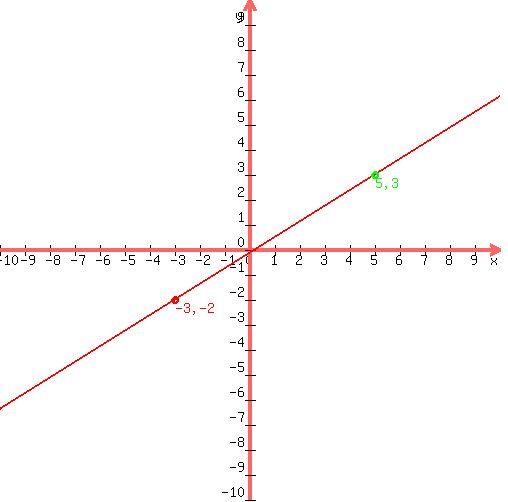 Solution Equation In Point Slope Intercept Form 3 253