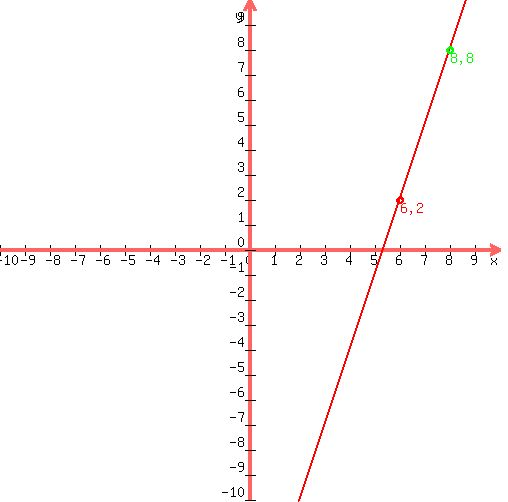 Solution Find An Equation Of The Line Through The Given Points