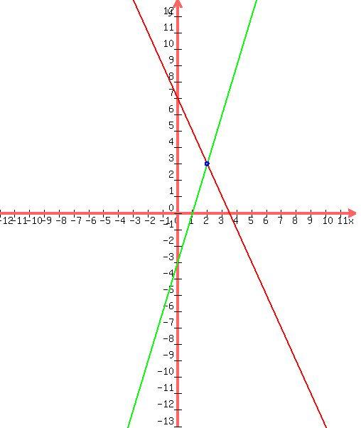 SOLUTION: 1. 2x-y=1 6x-3y=3 2. y=5x-1 y=5x+4 3. x+y=38 x ...