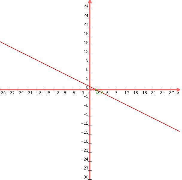 Solution Find The Equation Whose Graph Is The Red Line Shown Below Write Your Answer In Standard Form Standard Form Is Ax By C Where A Is Positive And A B And