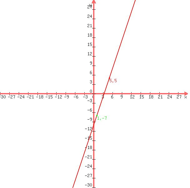 SOLUTION: a (5;5);(-7;1); and c (1;-7) are the vertices of triangle ABC.show that ABC is an isosceles triangle.
