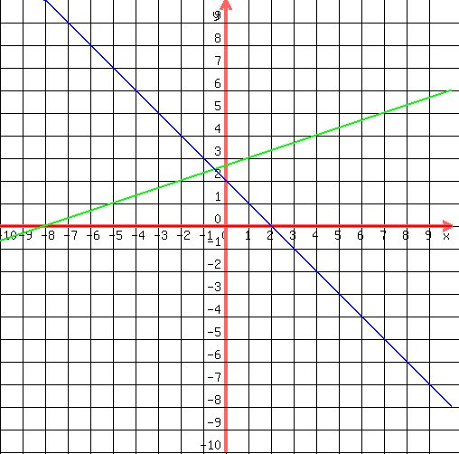 Solution Solve The Following Systems Graphically X3y8 Xy2