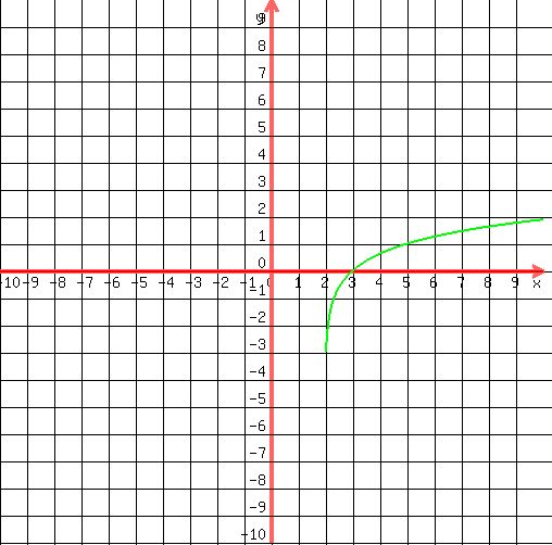 Solution Graph The Function G X Log3 X 2 And Give Its Domain And Range Using Interval Notation