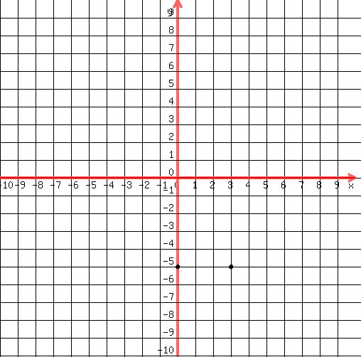 Drawing Lines By Plotting Points : Solution graph the equation by plotting points y