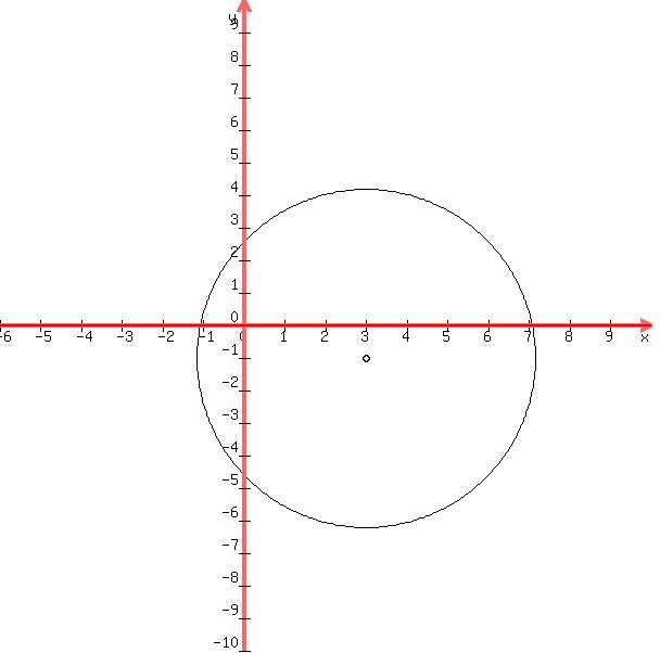 SOLUTION: What is the centre and radius of the circle with