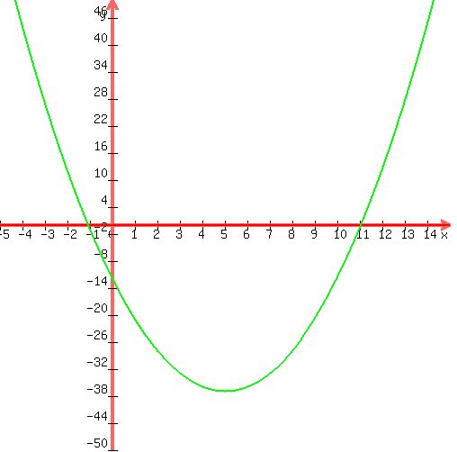 SOLUTION: F(x)=x^2-10x-12