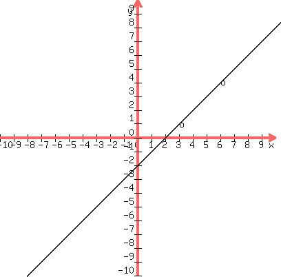 Solution Given The Points 3 1 And 6 4 Draw This Line On A Graph What Is The Slope Of This Line Home > numerical methods calculators > numerical interpolation using bessel's formula example. draw this line on a graph what is the