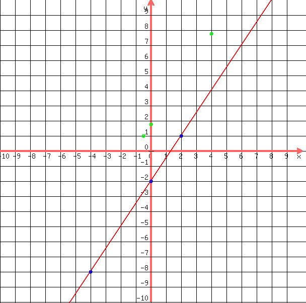 Solution Solve The System By Graphing 3x 2y4 6x4y7