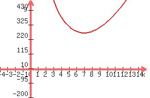 Solution if a cone has a volume of 500cm3 what is it39s graph this equation minimum surface area ccuart Choice Image