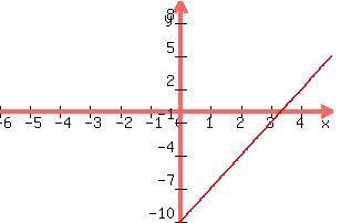 SOLUTION: 3x-y=10