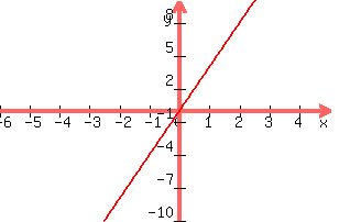 solution how do you graph y 4x