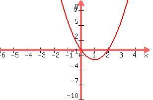 +graph%28+300%2C+200%2C+-6%2C+5%2C+-10%2C+10%2C+y+=+2x%5E2+-4x%29+