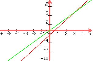 Solution Solve Graphically 5x 2y3 2x Y0