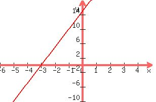 Solution How Would I Graph Y 5x 15 What Is The Y Intercept And The X Intercept I Am Haveing Difficulty With This Problem