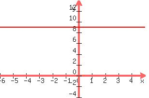 Solution How To Graph Y9 Someone Help Please