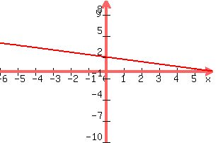 SOLUTION: Use the intercepts to graph the equation. x+3y=6
