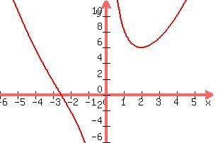 +graph%28+300%2C+200%2C+-6%2C+6%2C+-6%2C+12%2C+.5x%5E2+%2B+%288%2Fx%29%29+
