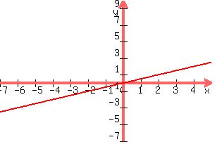 how to solve y 2x 1