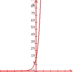 Solution Graph The Function G X 4 X 2 And Give Its Domain And Range Using Interval Notation