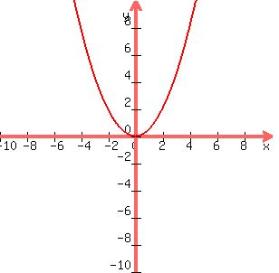 Solution Graph The Equation Identify The Focus And Directrix Of