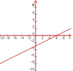 SOLUTION: Graph the equation x-2y=6 All I have been able ...