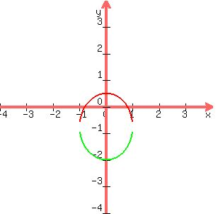 Solution complete the square and graph conics 1 25x225y216 y2 4x4 y2 4x 1 this is an equation of a parabola that opens leftwards its standard form y k24px h hkxy coordinates of vertex ccuart Image collections