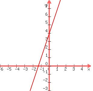 solution graph the following equation on the coordinate grid y 3x 4
