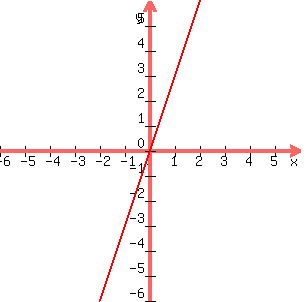 SOLUTION: Graph y = 3x. I am not understanding how to ...