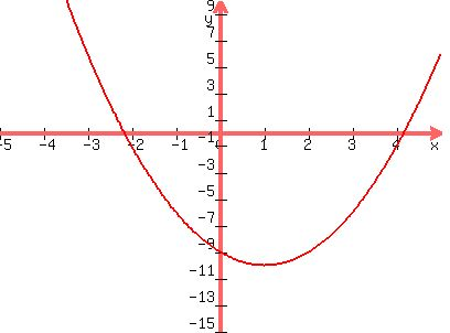 Solution Yx Squared 2x 9 Graph