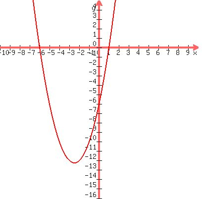 Solution What Is The Quadratic Equation In Standard Form For The