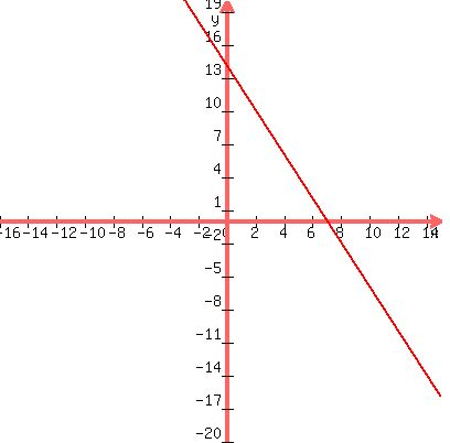 slope intercept form x=5  SOLUTION: Write the equations in slope intercept form. y ...