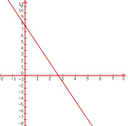 Solution Write An Equation In Slope Intercept Form Of The Line With