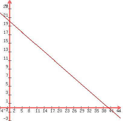 Solution What Would Be The Equation Standard Form And Slope