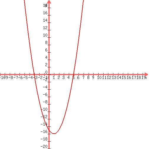 Solution i have to put this equation yx2 2x 15 into this form y graph285002c5002c 102c ccuart Image collections