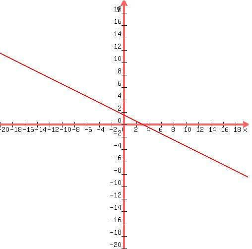 solution solve the following system of linear inequalities by