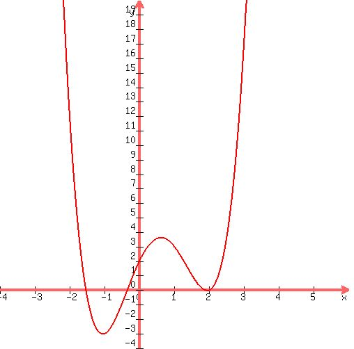 solution how do i graph this polynomial function f x x 4 2x 3 3x 2 5x 2 thank you. Black Bedroom Furniture Sets. Home Design Ideas