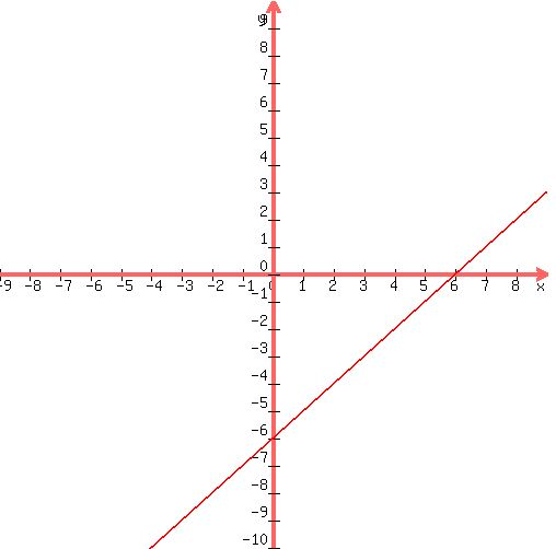 SOLUTION: Graph the equation x-y=6