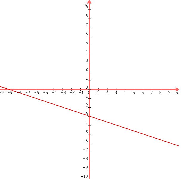 SOLUTION: I need to find the slope and y-intercept of each
